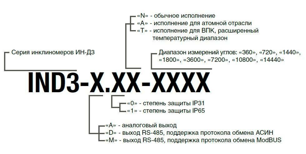 Order scheme