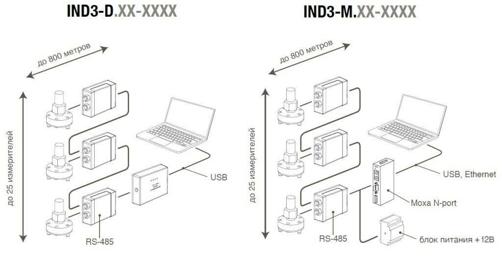 Подключение инклинометра ИН-Д3