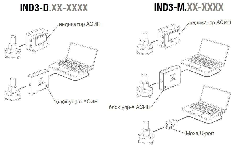 Подключение инклинометров в СМИКe