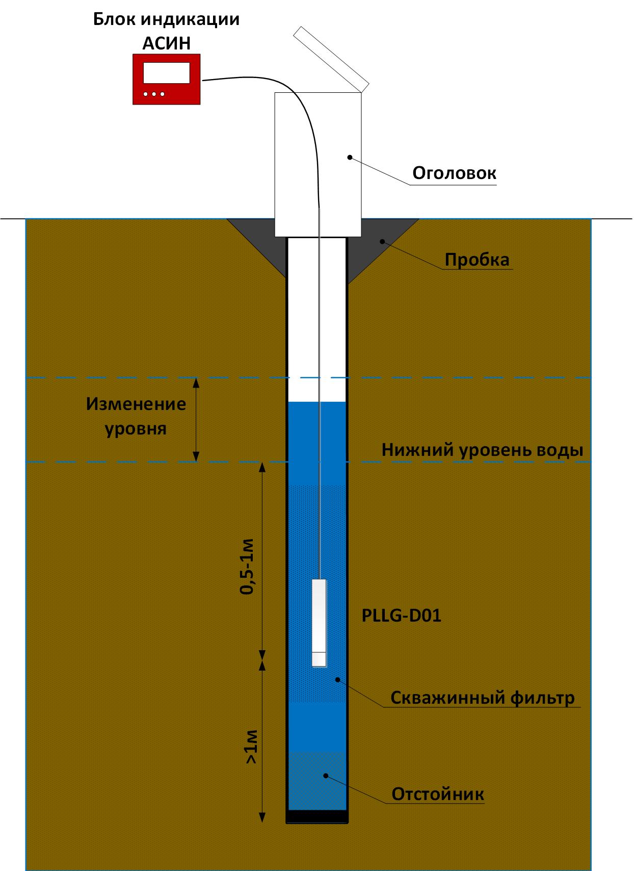 Установка пьезометра в открытую наблюдательную скважину