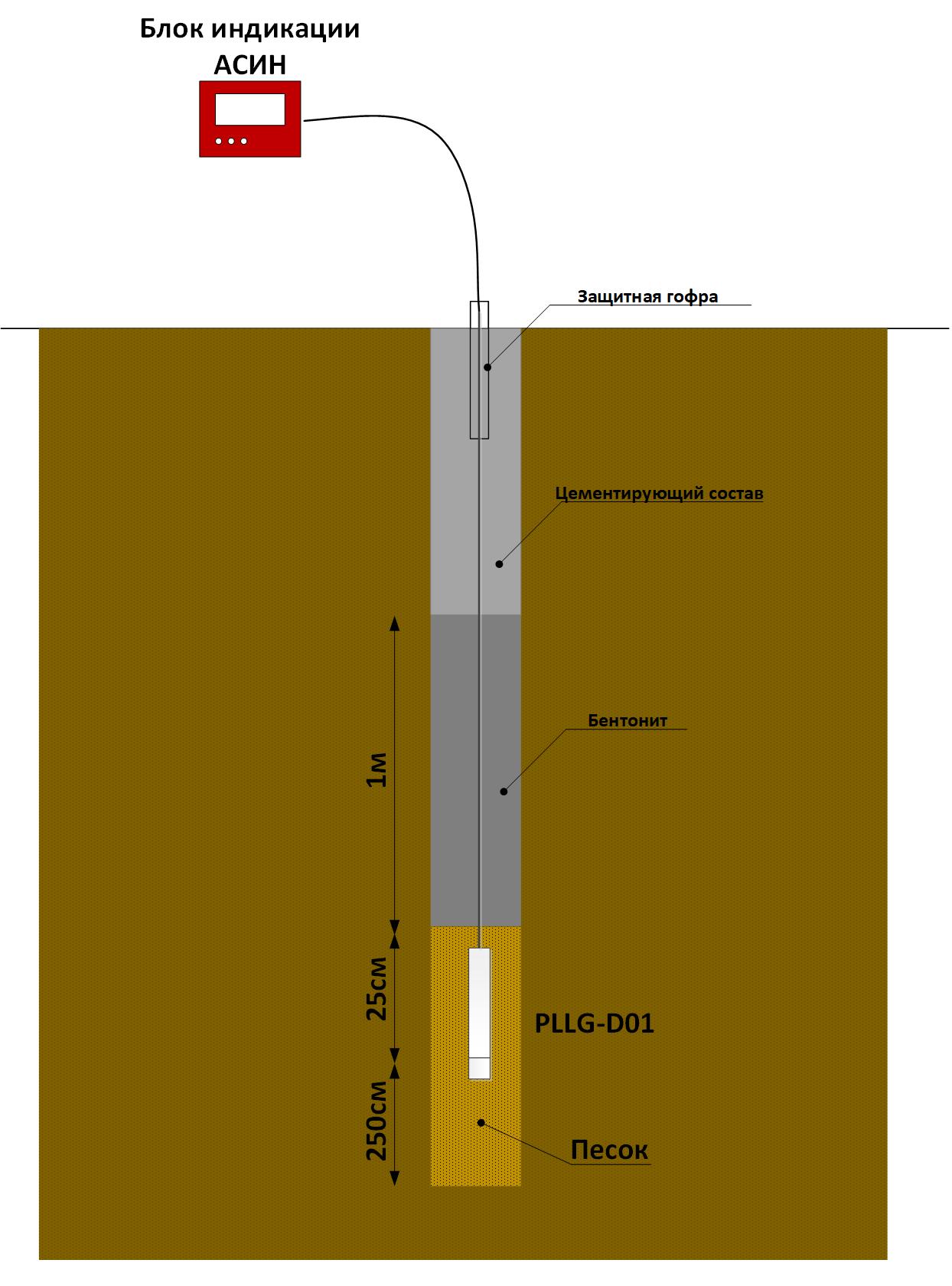 Установка цифрового пьезометра в тампонированную скважину