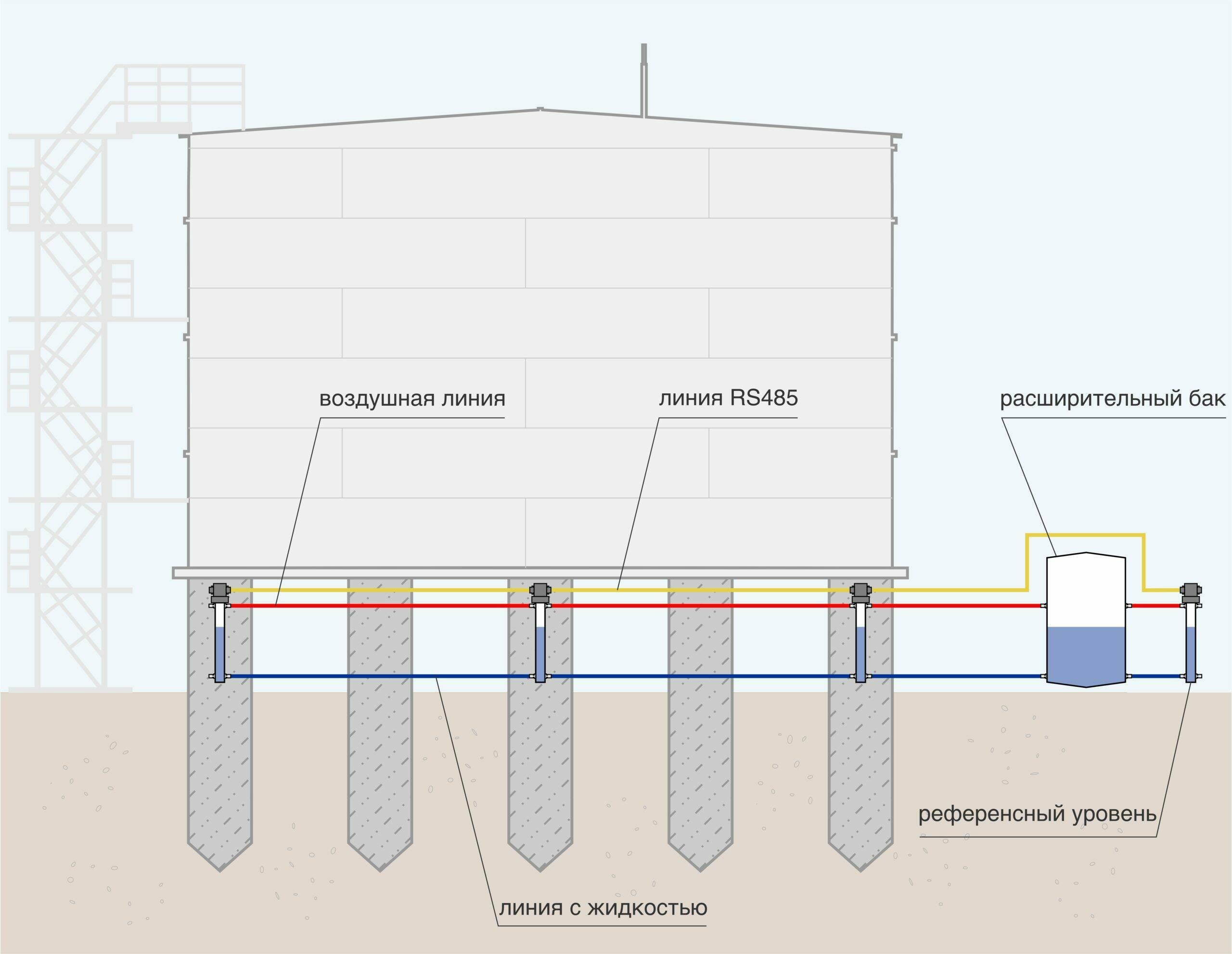 HSSG-D01 Гидростатический нивелир