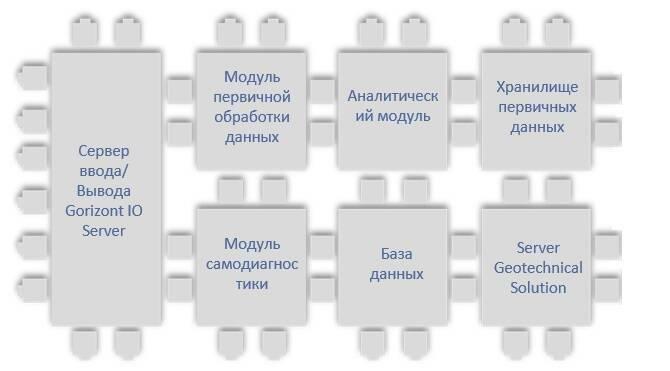 СИСТЕМА МОНИТОРИНГА РЕЗЕРВУАРОВ ХРАНЕНИЯ НЕФТЕПРОДУКТОВ